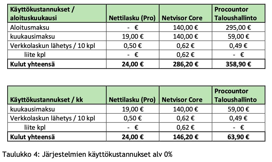 Hintavertailu, Suomen verkkolaskujärjestelmät pienyritykselle