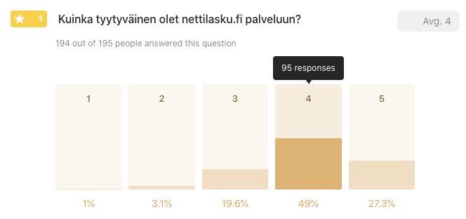 Kuinka tyytyväinen olet nettilasku.fi palveluun